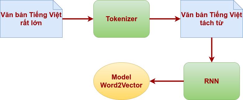 word2vector